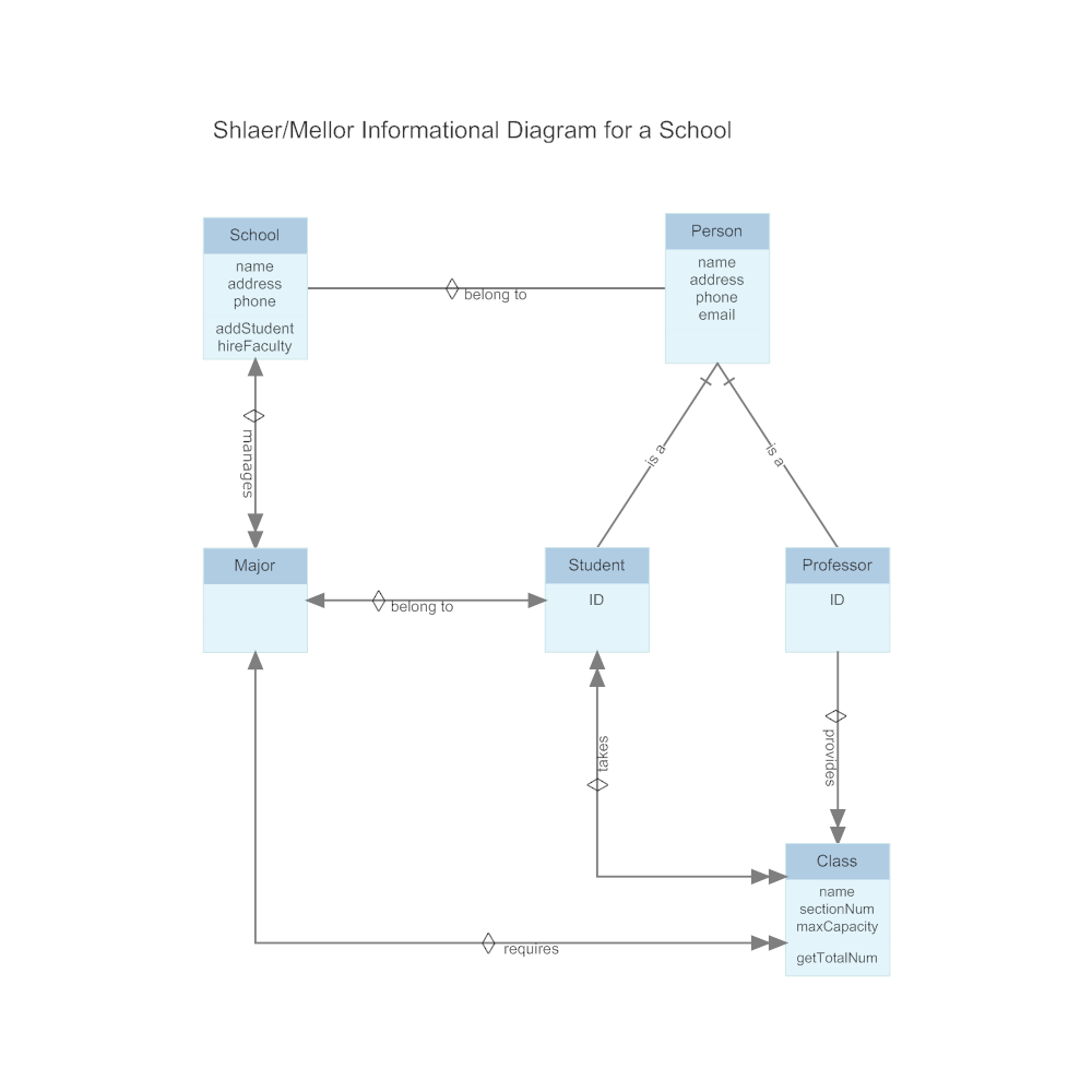 Example Image: Shlaer-Mellor - Informational Diagram