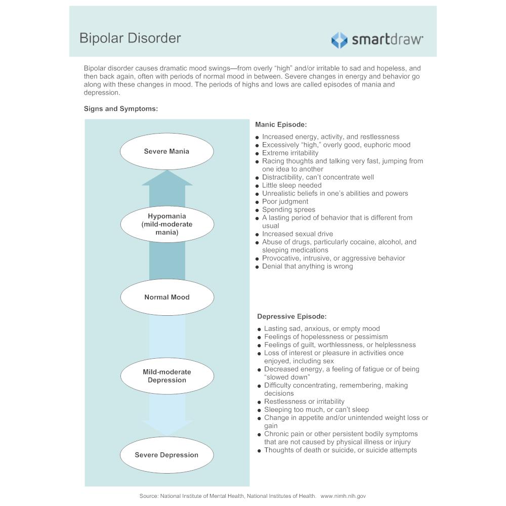 Example Image: Bipolar Disorder