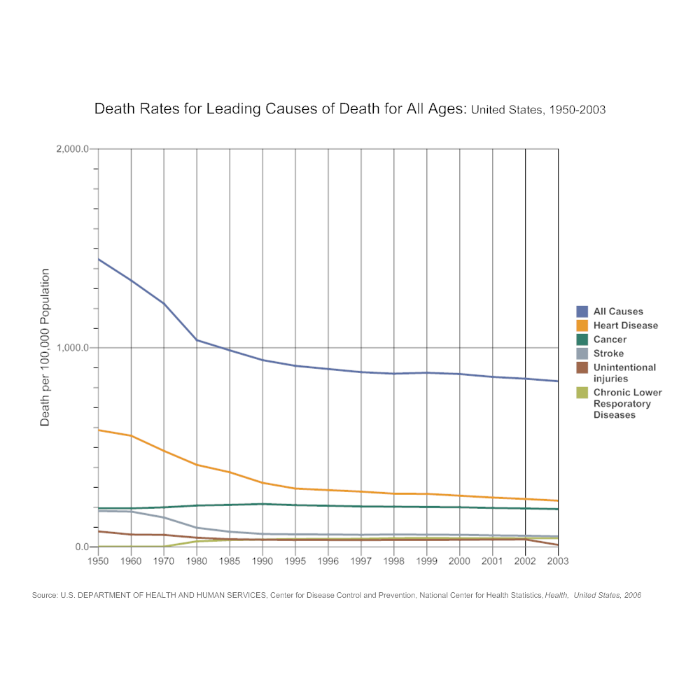 leading causes of death line chart example