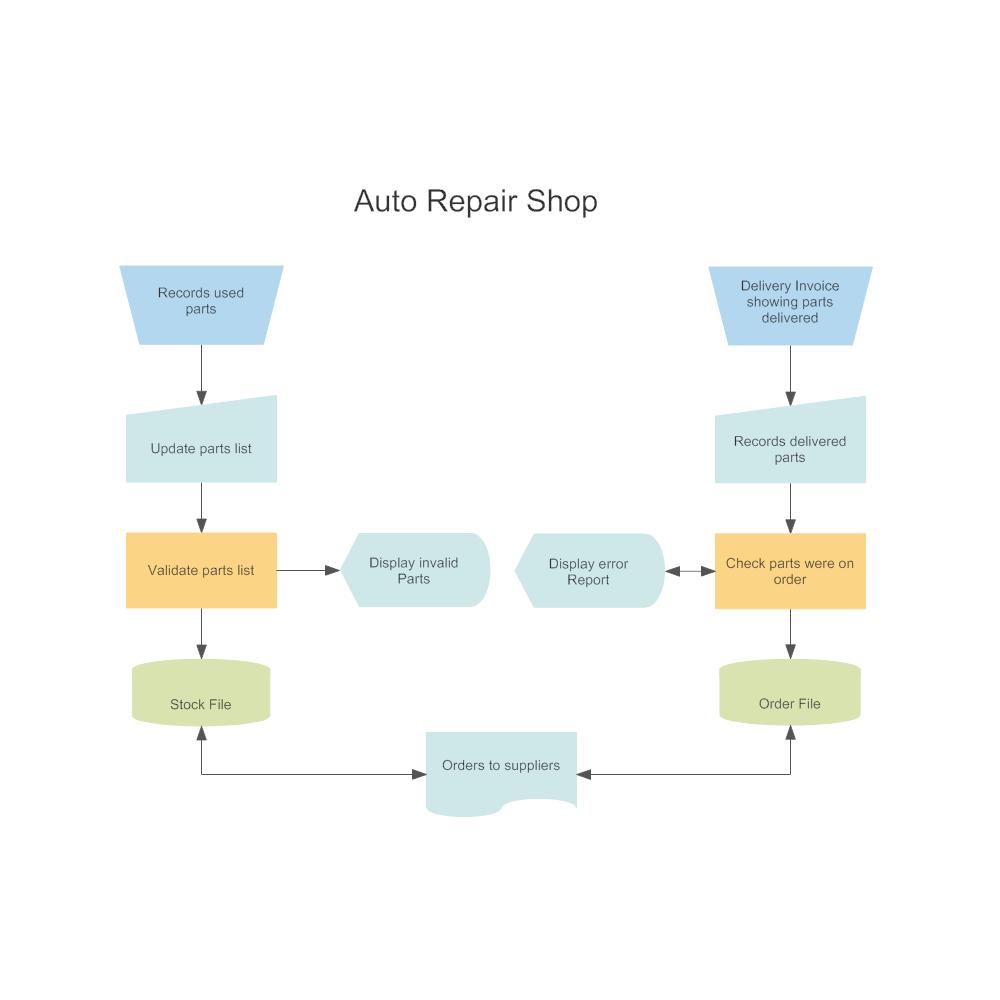 Example Image: DIN 66001 - Auto Repair Shop