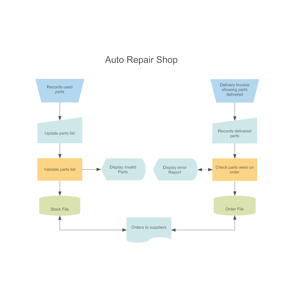 Example Image: DIN 66001 - Auto Repair Shop