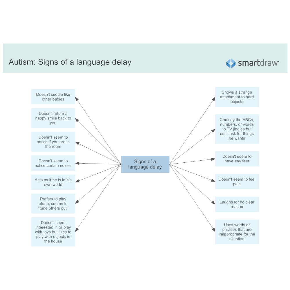 Example Image: Autism - Signs of a language delay