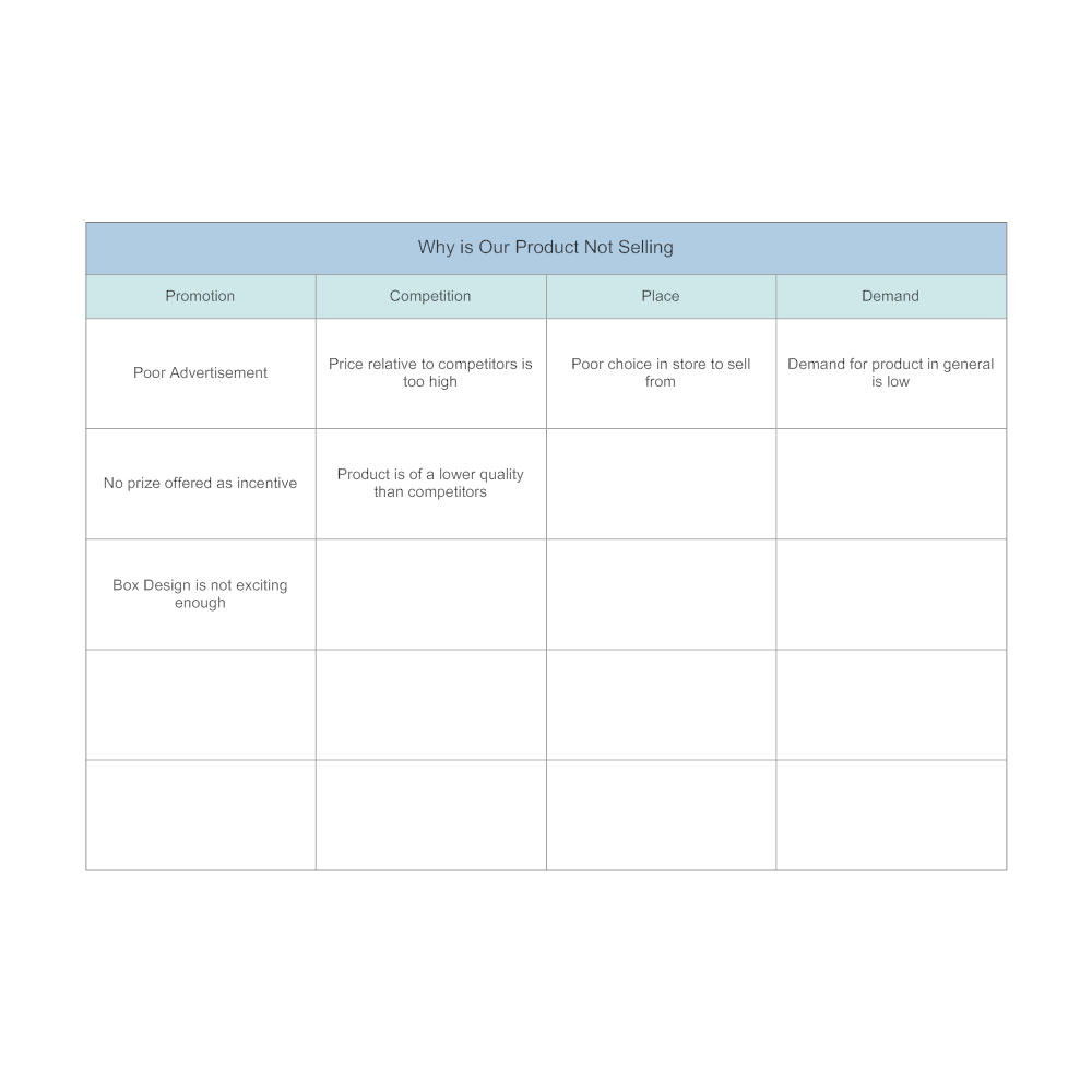 Example Image: Product Sales Affinity Diagram