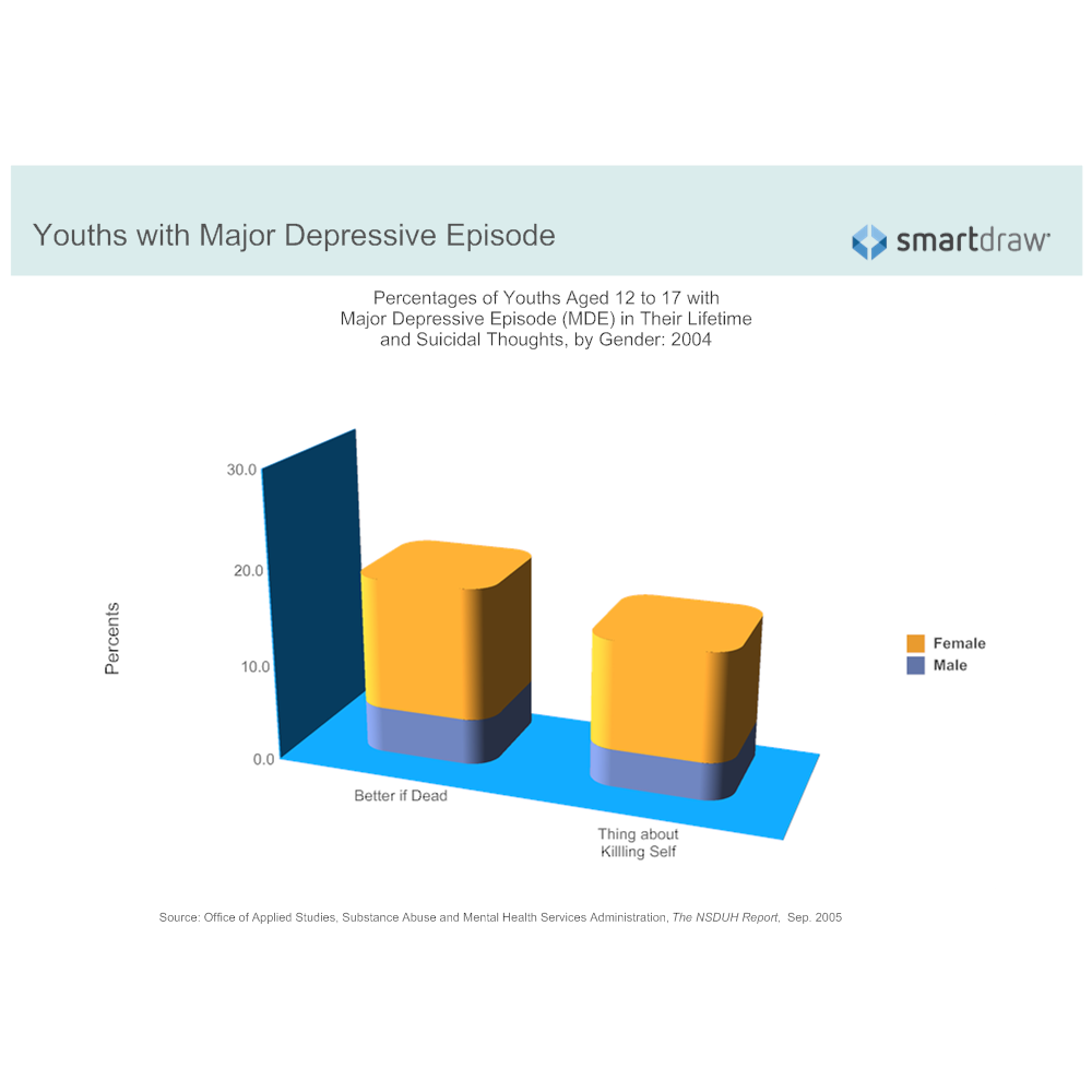 Example Image: Suicidal Thoughts - Youths by Gender