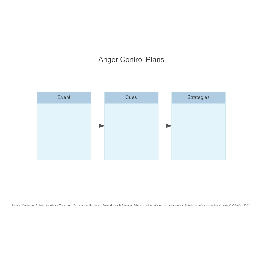 Example Image: Anger Control Plans