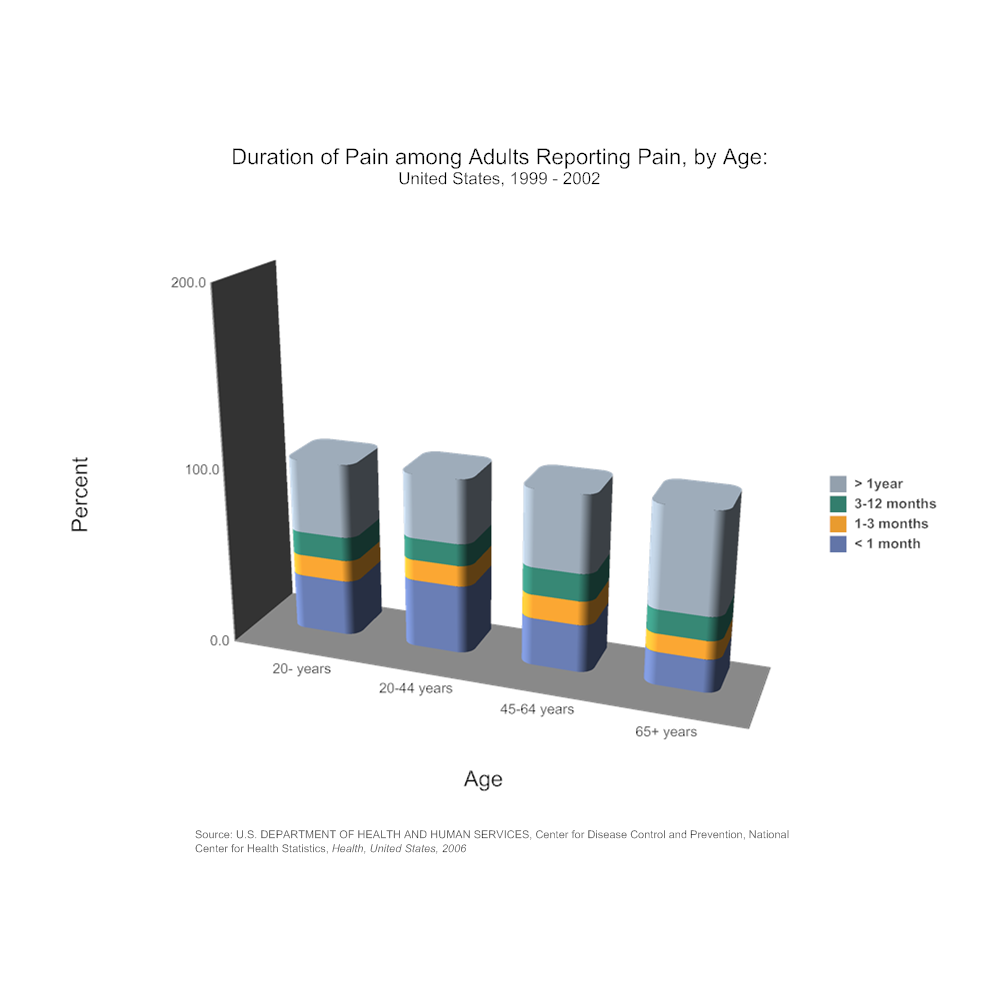Example Image: Duration of Pain among Adults by Age Bar Graph