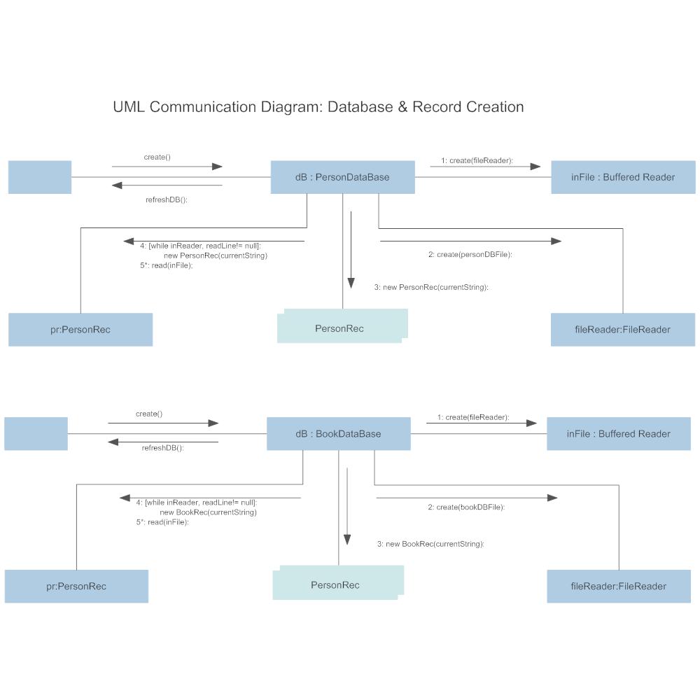 Example Image: Communication Diagram - Databases