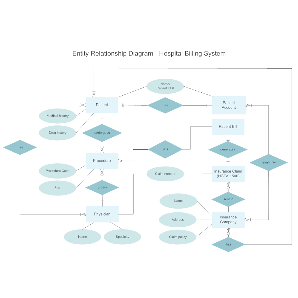 entity relationship diagram in software engineering pdf