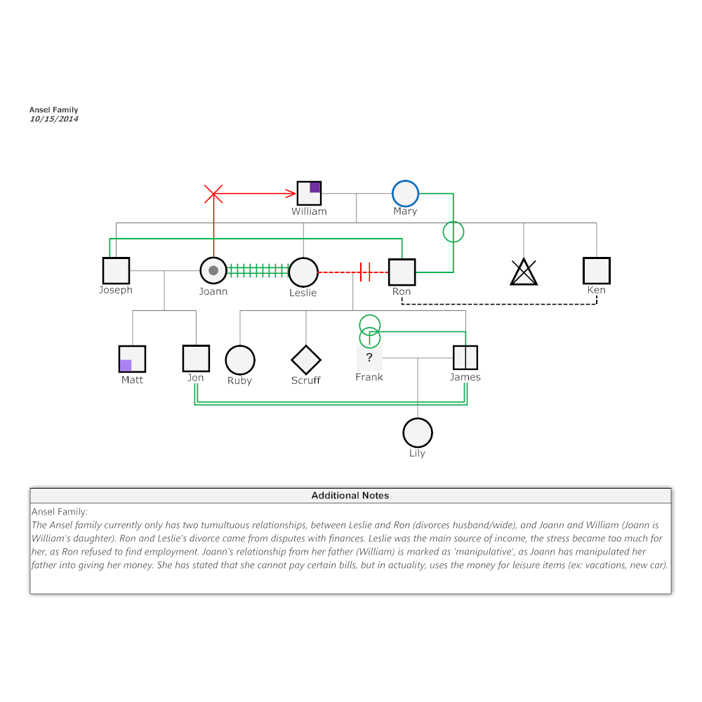Example Image: Ansel Family Genogram