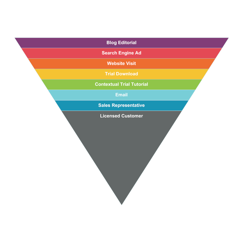 Example Image: Sales Funnel Chart Example