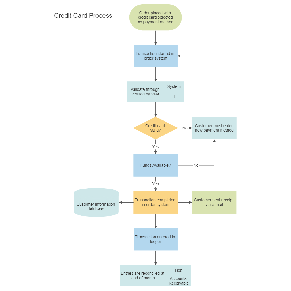 Credit Card Order Process Flowchart  Blank Flow Chart Template