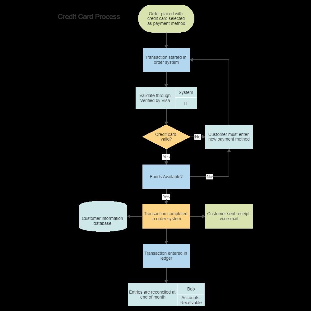 Charming Flow Chart Template #3: Credit Card Order Process Flowchart