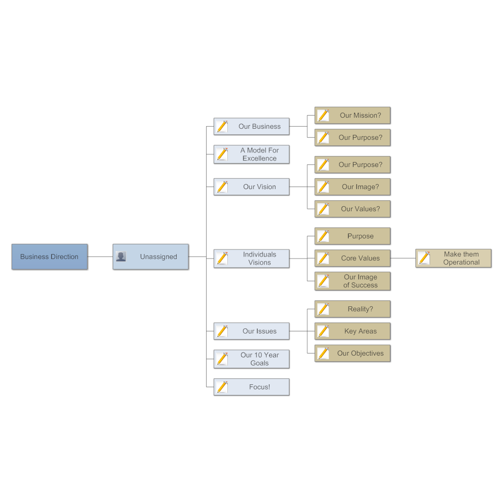 Example Image: Business Direction Mind Map