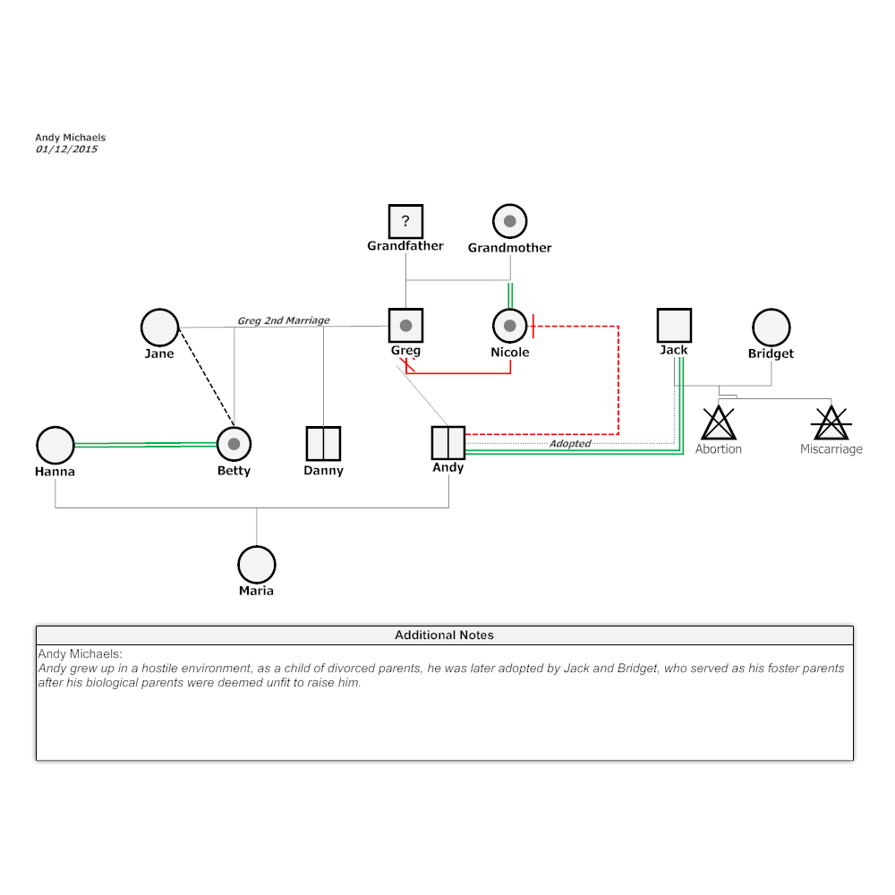 Example Image: Andy's Case Genogram