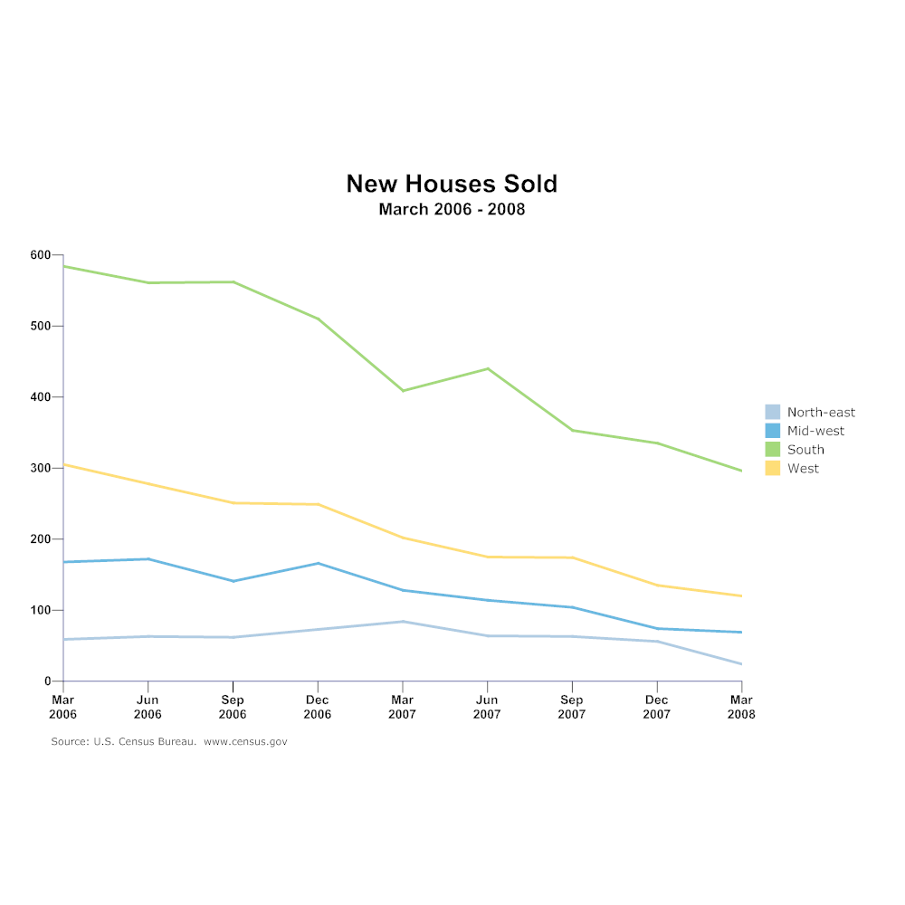 Example Image: Line Chart - New Houses Sold