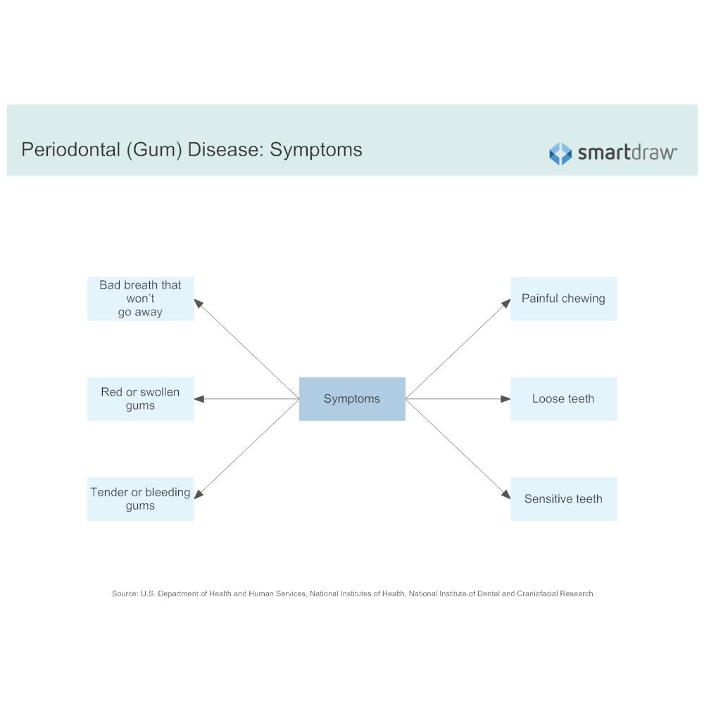 Example Image: Periodontal (Gum) Disease - Symptoms