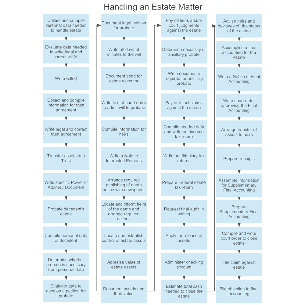 Example Image: Handling an Estate Matter