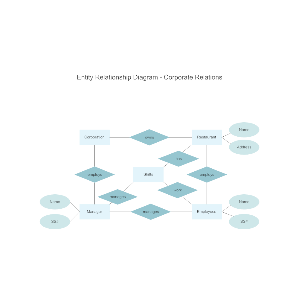 Example Image: Corporate Entity Relationship Diagram
