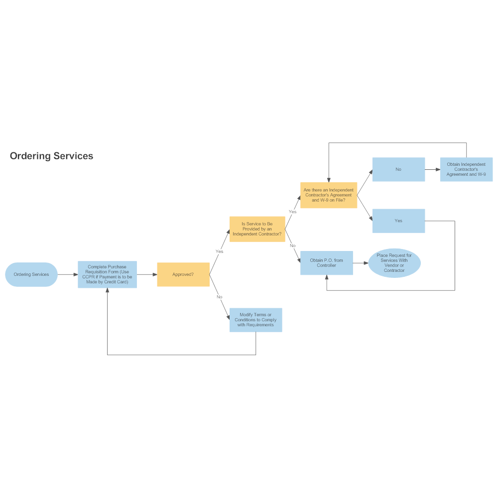 ordering services process flowchart, wiring diagram
