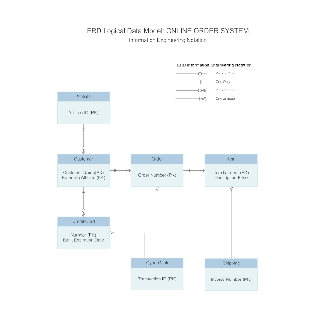 Systems Engineering online help examples