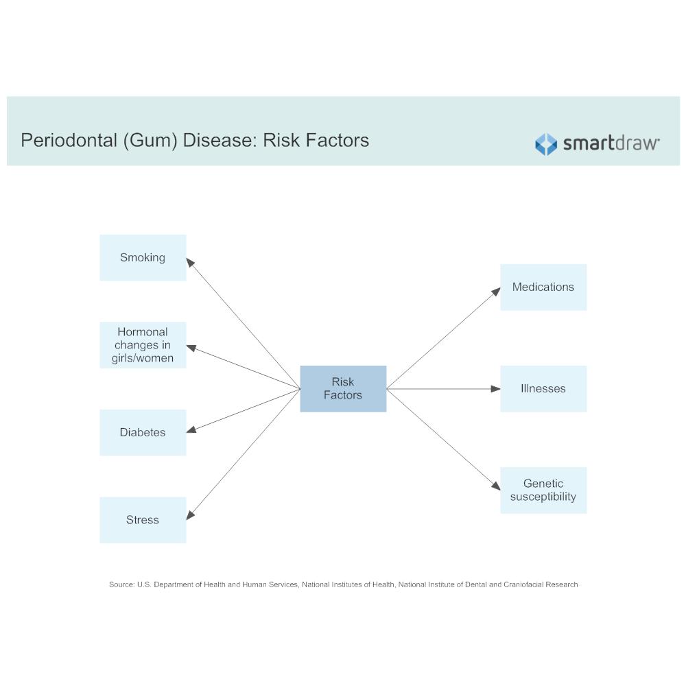 Example Image: Periodontal (Gum) Disease - Risk Factors
