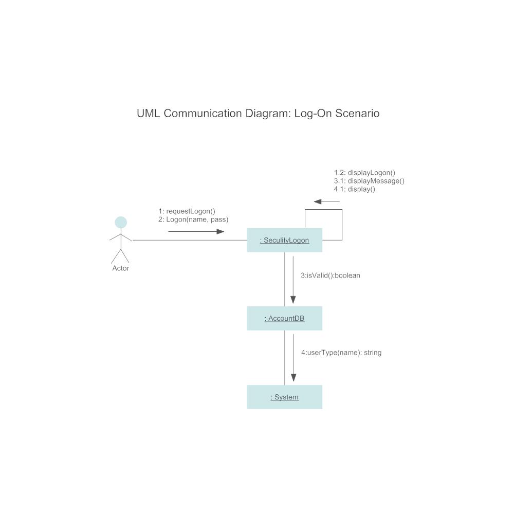 Example Image: Communication Diagram - Log-On Scenario
