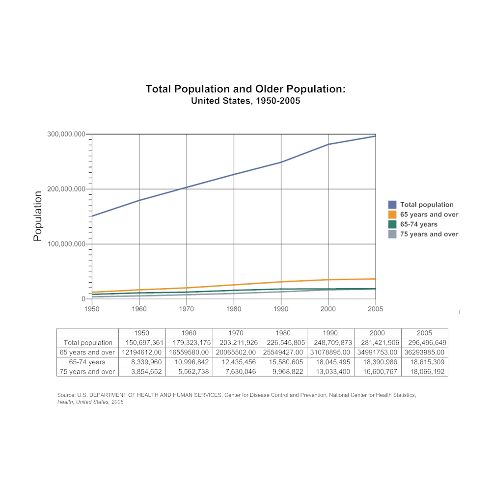 Example Image: Total Population and Older Population Line Graph Example