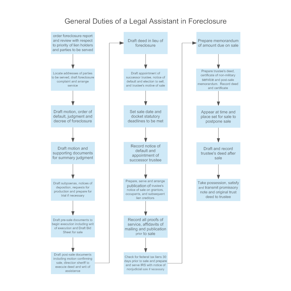 Example Image: General Duties of a Legal Assistant in Foreclosure
