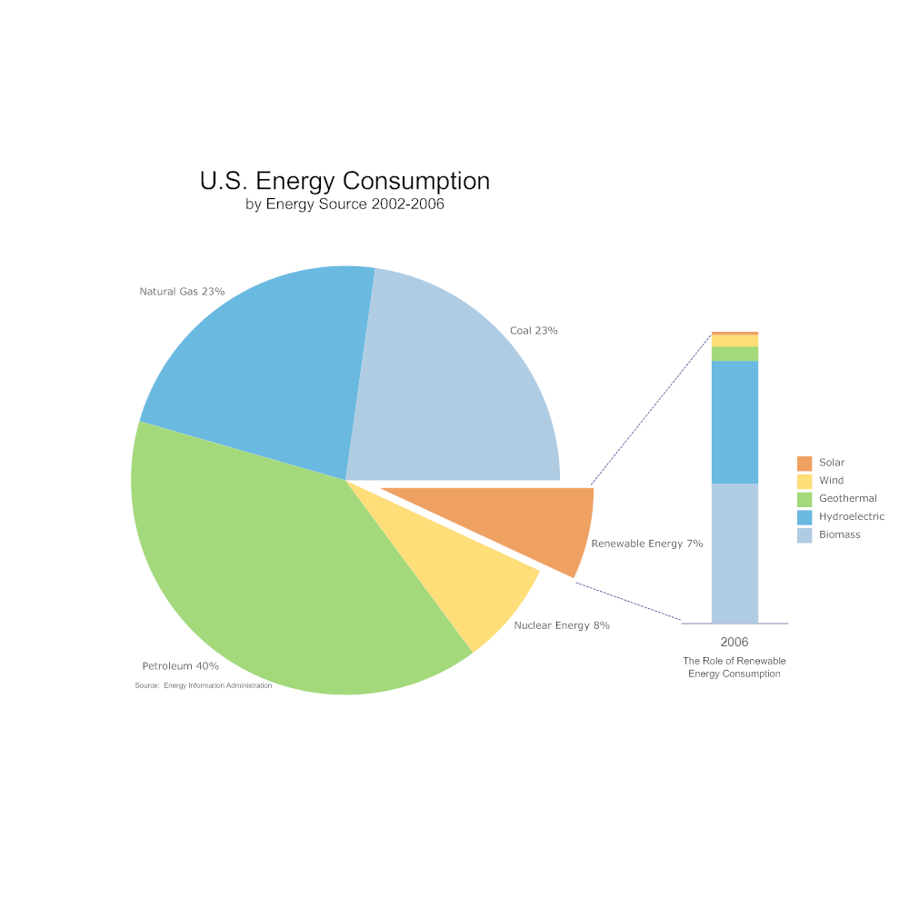 Example Image: USA Energy Consumption Pie Chart