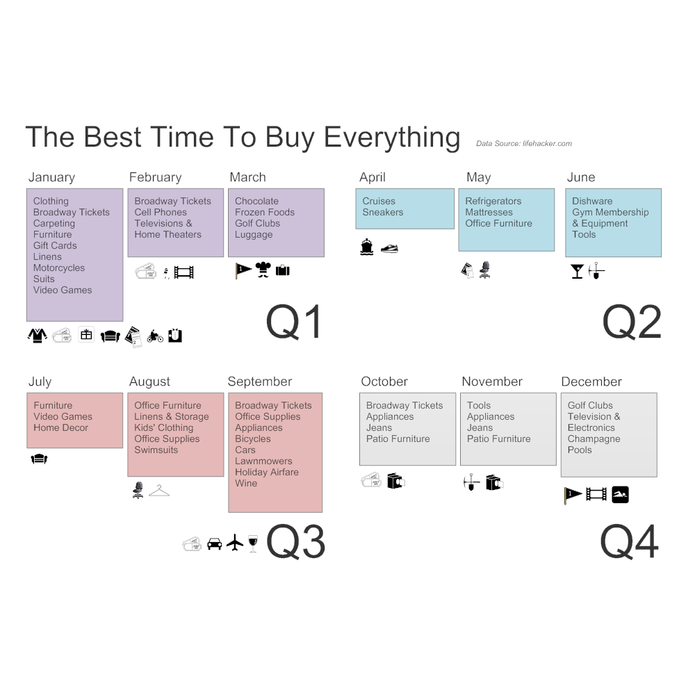Example Image: Best Time to Buy Infographic