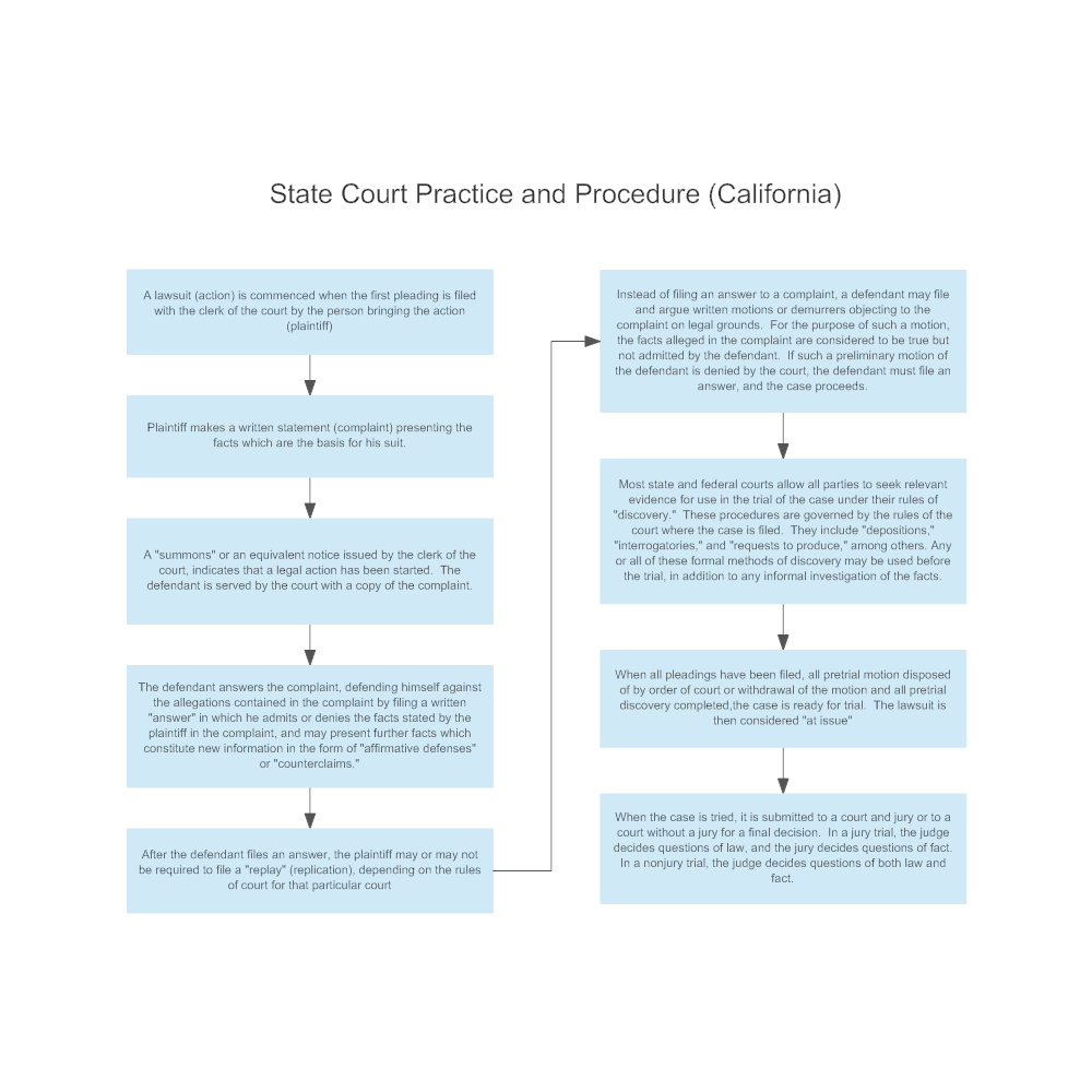 Example Image: State Court Practice and Procedure