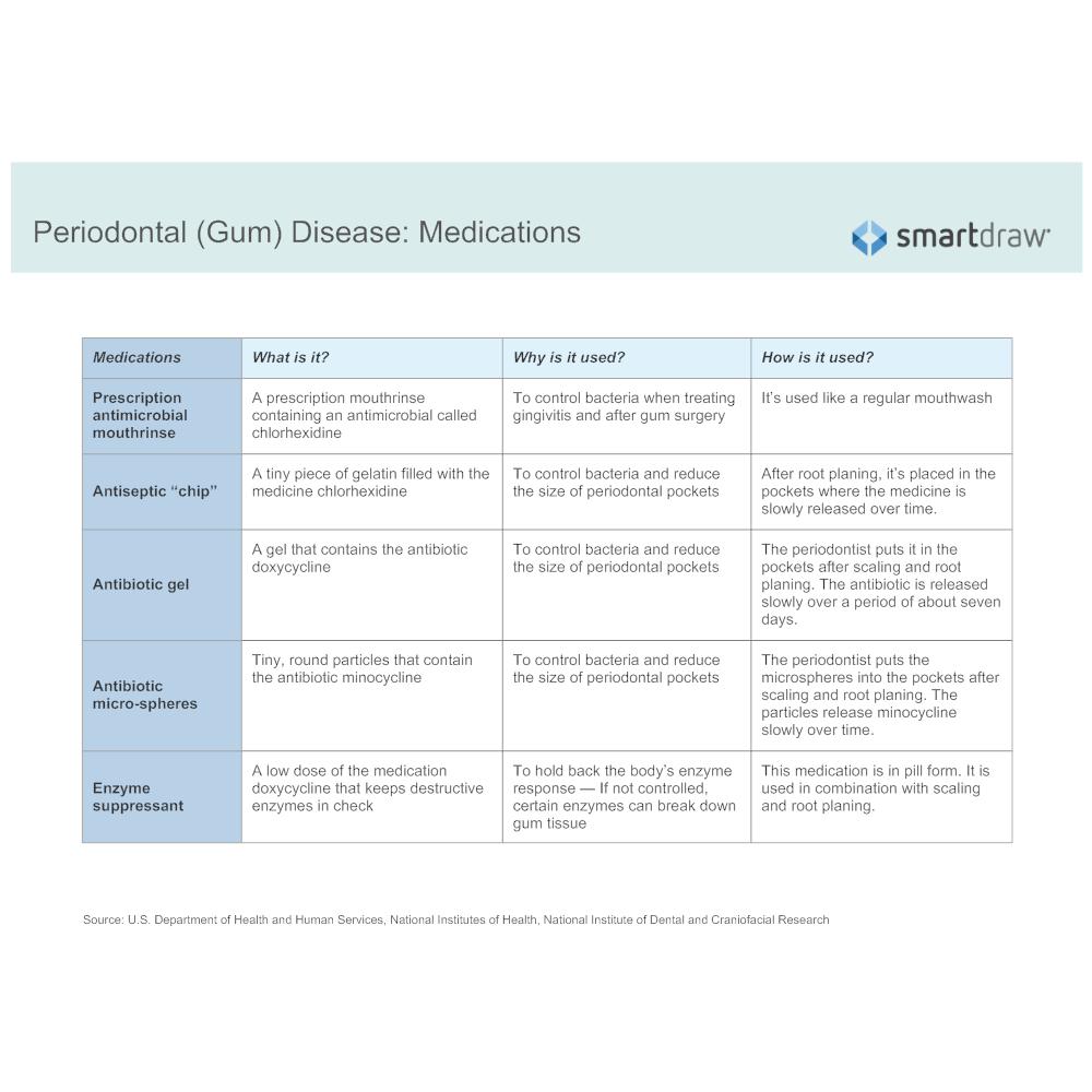 Example Image: Periodontal (Gum) Disease - Medications
