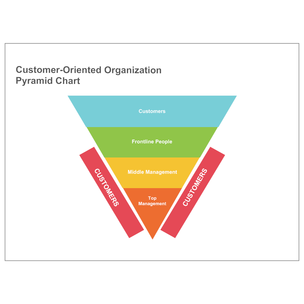 Example Image: Customer-Oriented Pyramid Chart
