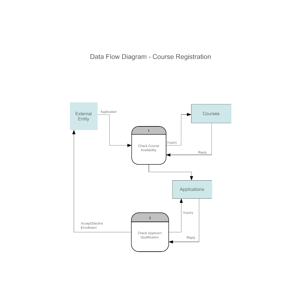 Course Registration Data Flow Diagram