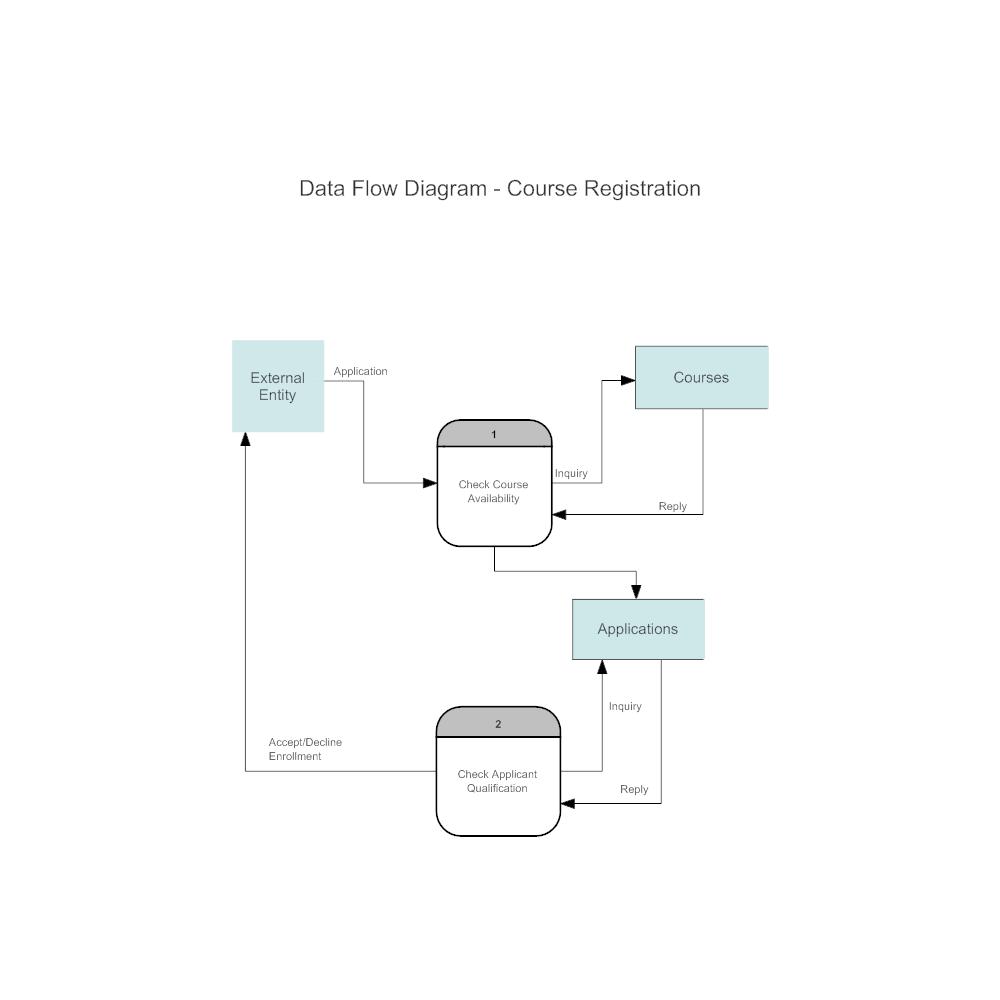 Example Image: Course Registration Data Flow Diagram