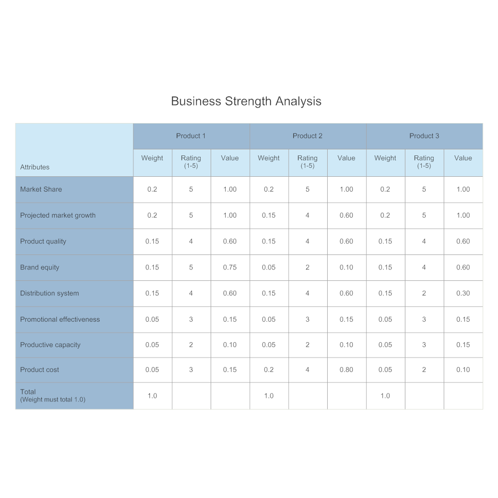 Business Strength Competitive Analysis – Competitive Analysis Example