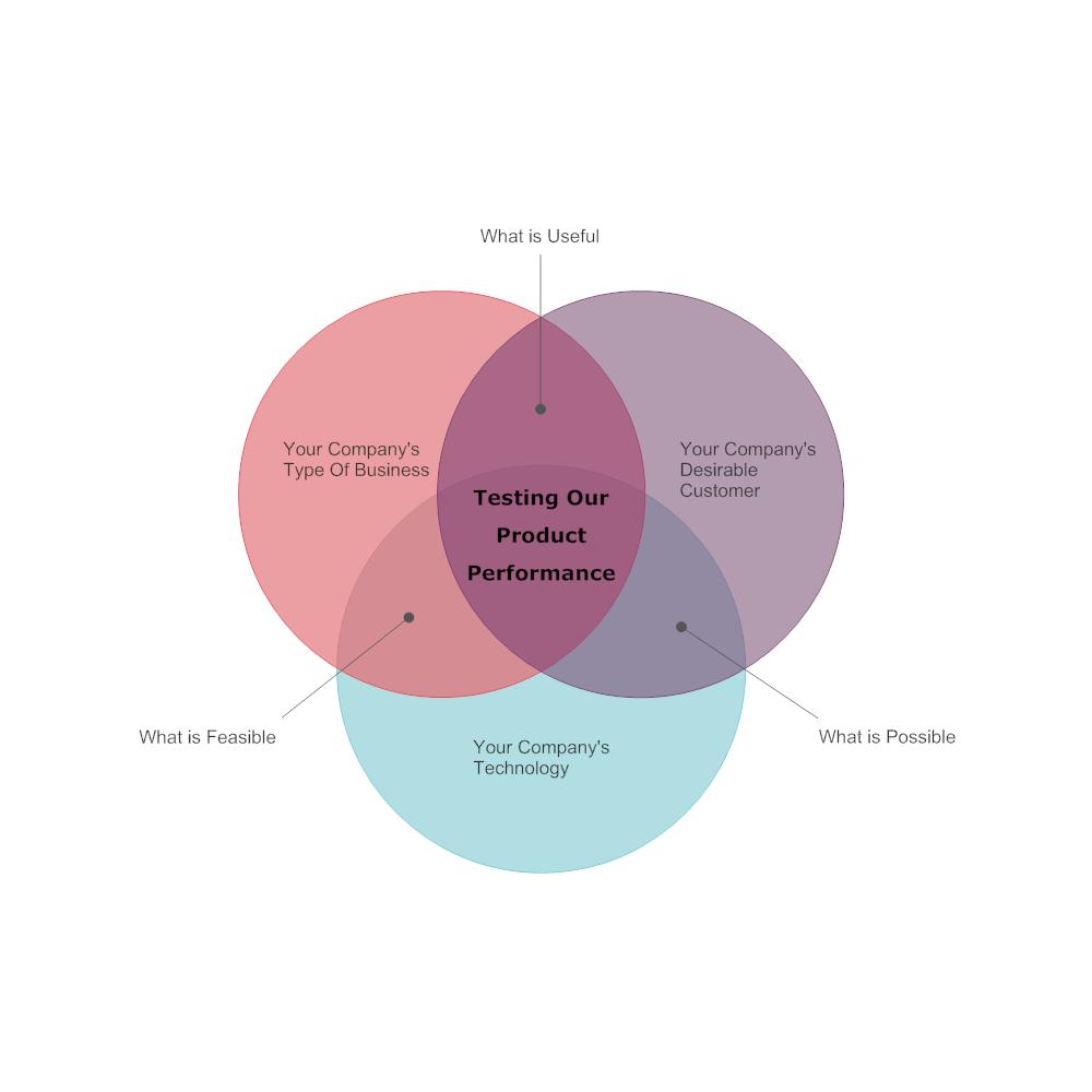 Example Image: New Product Venn Diagram