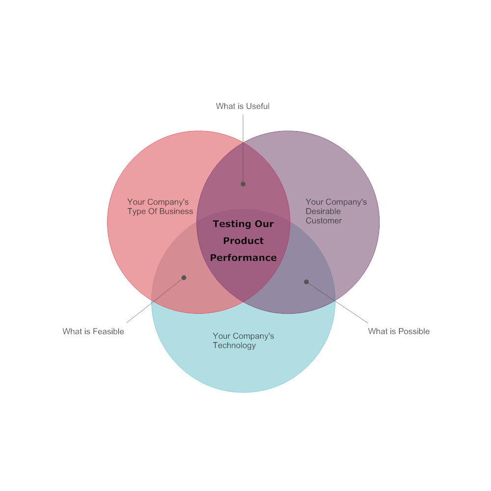 Example Image: New Product Venn Diagram