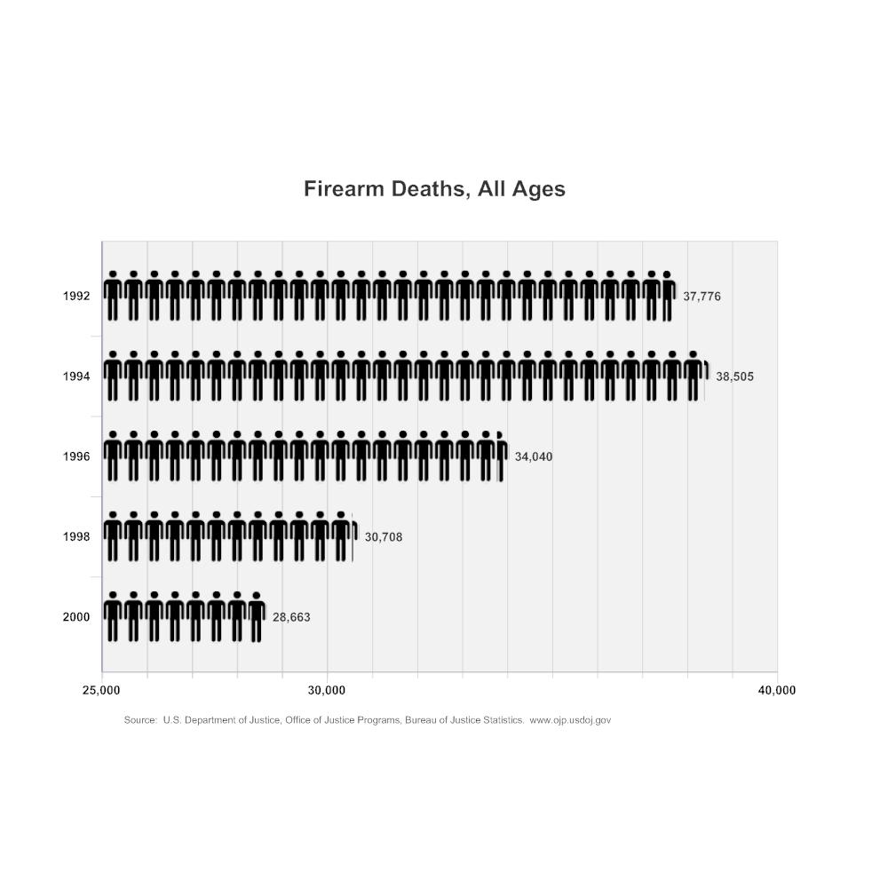 Example Image: Firearm Deaths Histogram