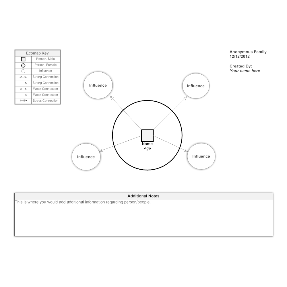 Example Image: Ecomap Template