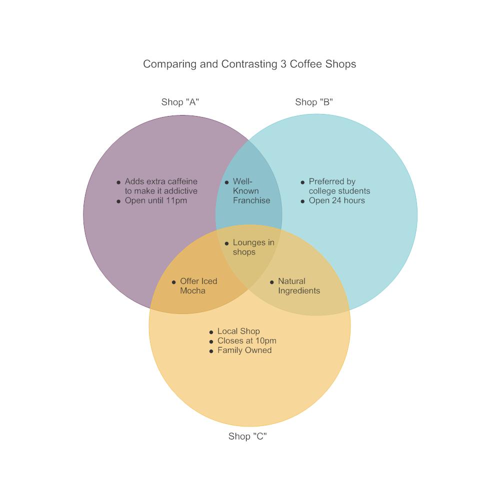 Example Image: Coffee Shop Comparison Venn Diagram