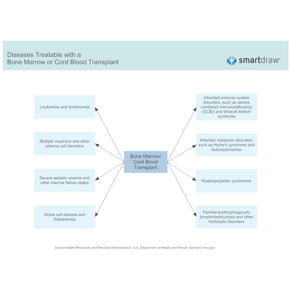 Example Image: Diseases Treatable with a Bone Marrow or Cord Blood Transplant