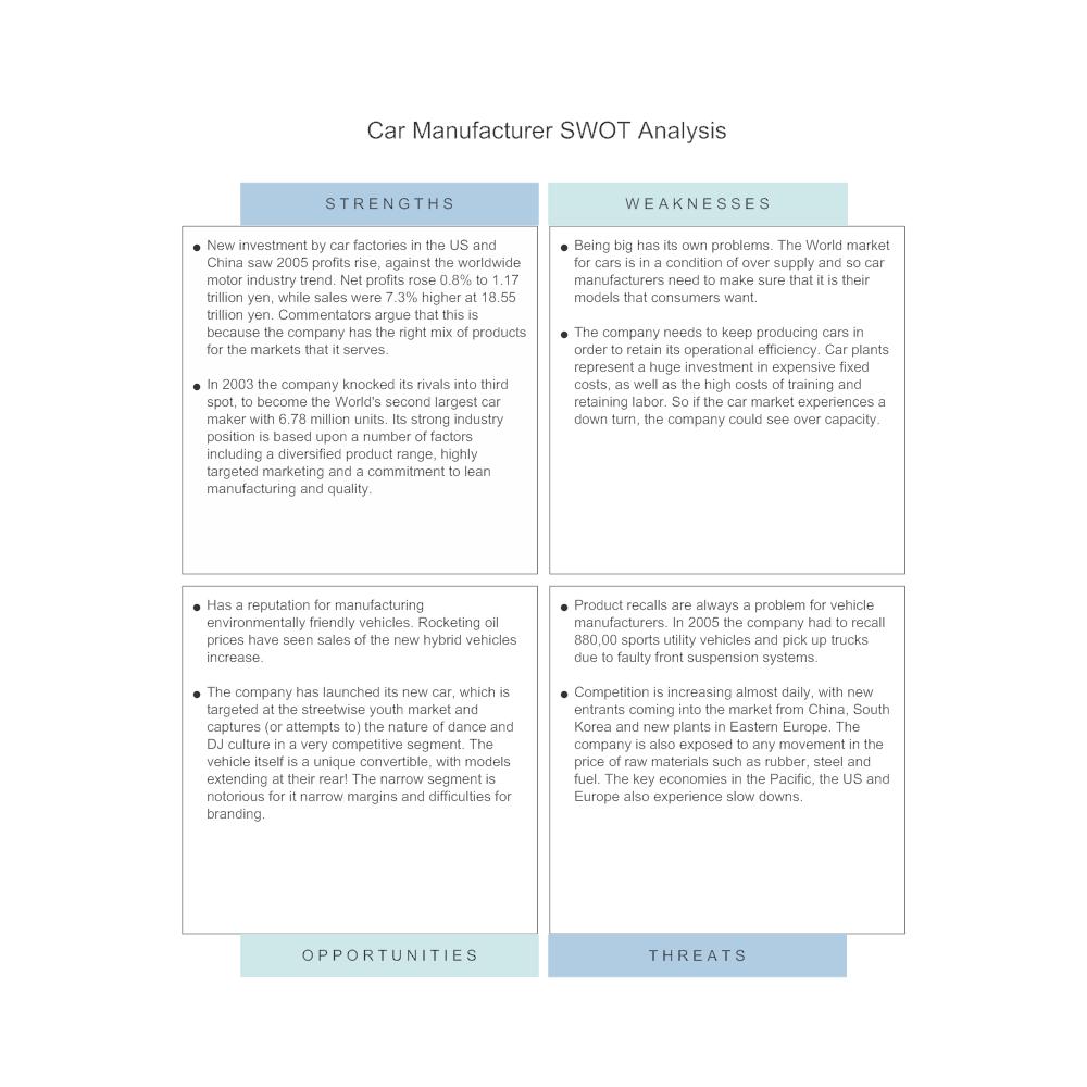 Example Image: Car Manufacturer - SWOT Analysis