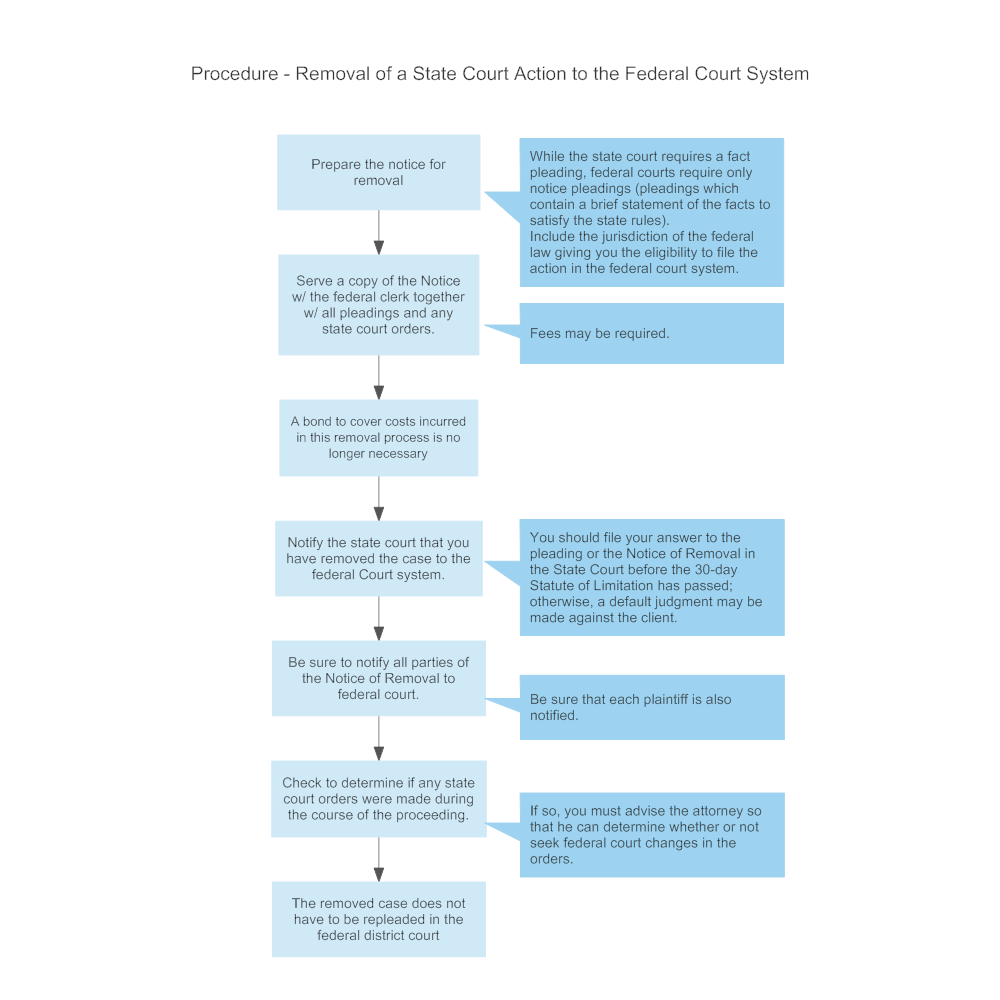 Example Image: Procedure - Removal of a State Court Action to the Federal Court System