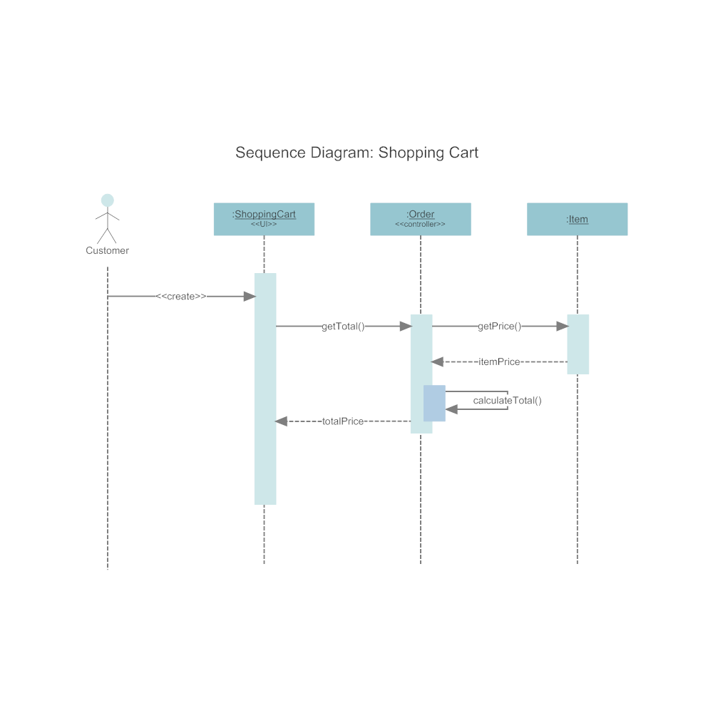 Example Image: Sequence Diagram - Shopping Cart