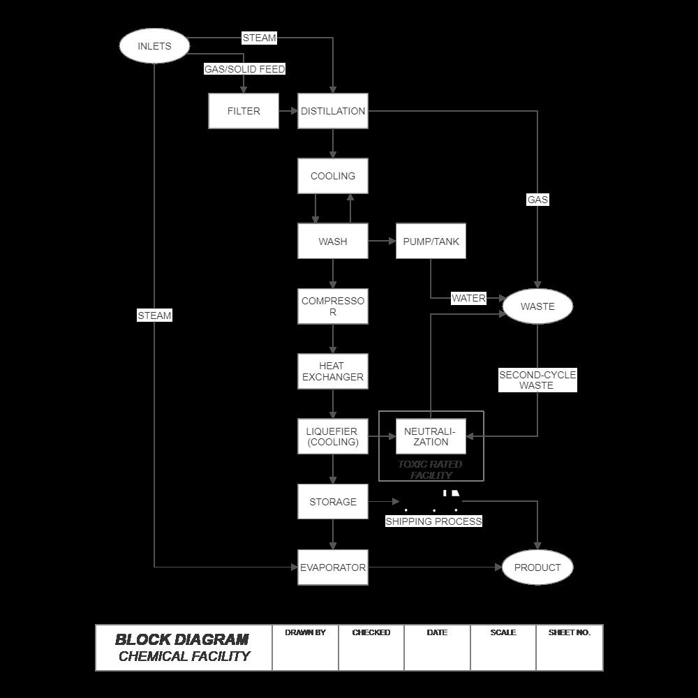 hvac mechanical drawing images block diagram drawing images block diagram - chemical facility