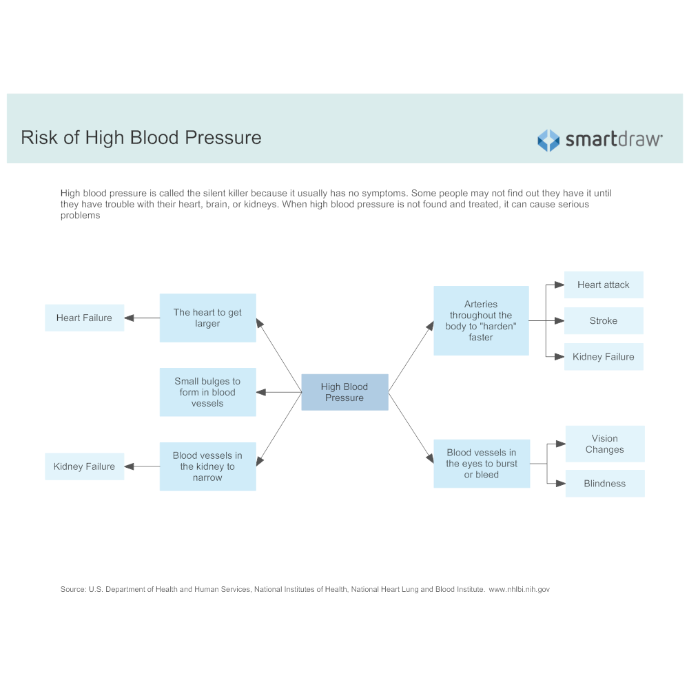 Example Image: Risk of High Blood Pressure