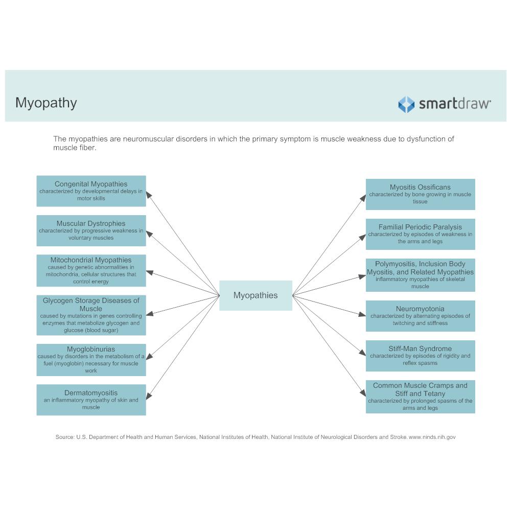 Example Image: Myopathy