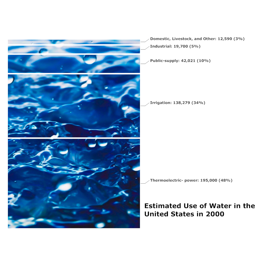 Example Image: Use of Water in the US - Relative Value Chart Example