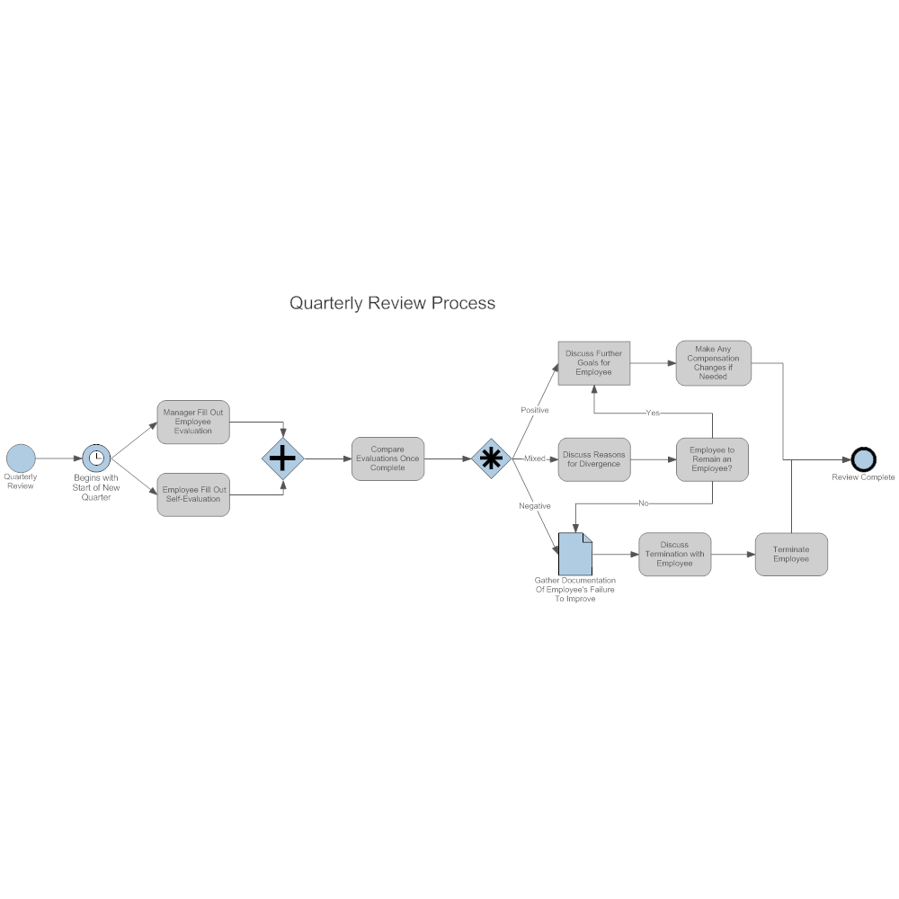 Example Image: Quarterly Review Business Process Map